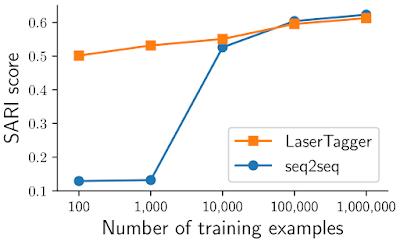 """比基线模型快100倍,Google开源文本生成""""加速器""""LaserTagger"""
