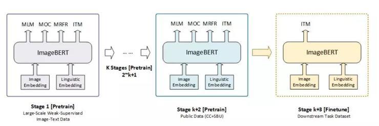 微软新作,ImageBERT虽好,千万级数据集才是亮点