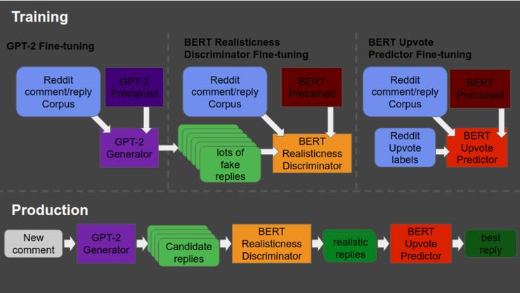 如何用 GPT2 和 BERT 建立一个可信的 reddit 自动回复机器人?