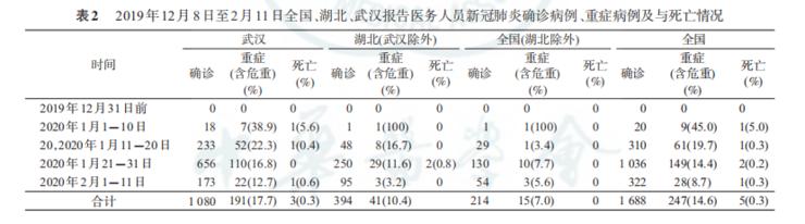 CDC 7.2 万病例统计结果:新冠病毒比 SARS 更具传染性,3000 余名医护人员感染