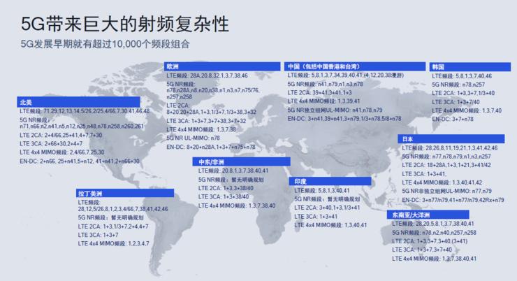 全球首款5nm芯片发布!高通第三代5G基带骁龙X60速度和时延堪比光纤