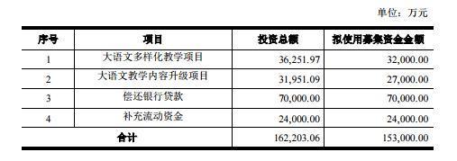 立思辰募集15.3亿资金用于大语文业务的布局建设!