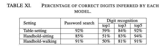 个人手机信息安全不容忽视:手机 App 不需要授权就能监听电话,成功率高达 90%!