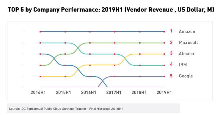 全球云计算市场形成3A格局:亚马逊AWS、微软Azure和阿里云!