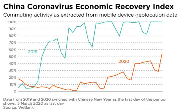 微众银行SolarNet:能监控到中国疫情后的经济复苏进程!