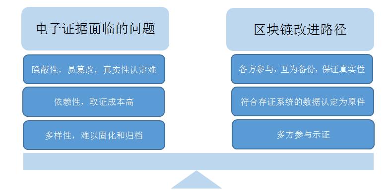 区块链存证的原理模式和司法应用的优势和挑战!