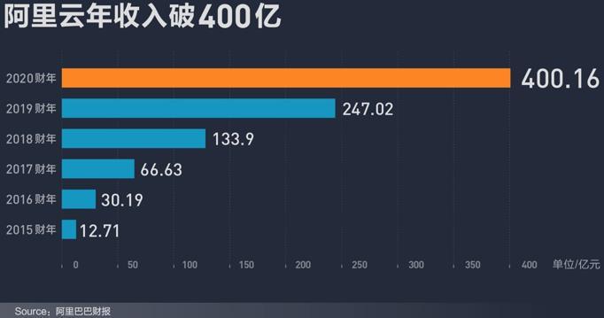 阿里云发布2020年财报:收入比上一年度上涨62%!