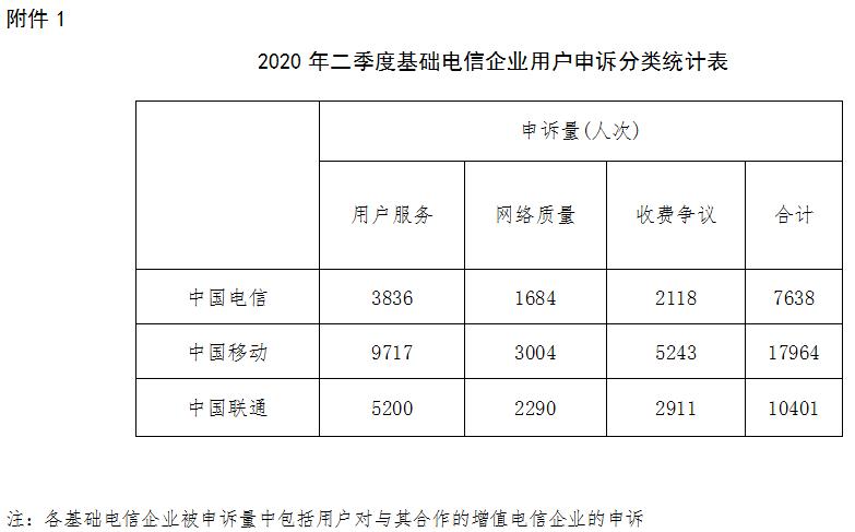 2020年Q2电信服务质量通报:中国联通百万用户申诉率最高