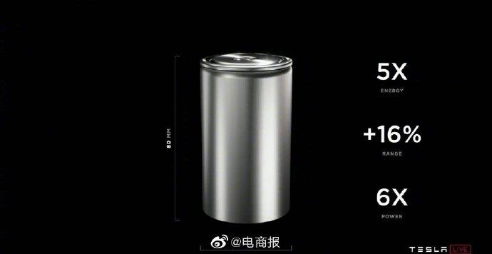 特斯拉新型电池续航提高16%、电量增大6倍!