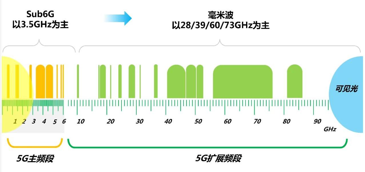 "G是什么技术?5G的发展路程!""/"