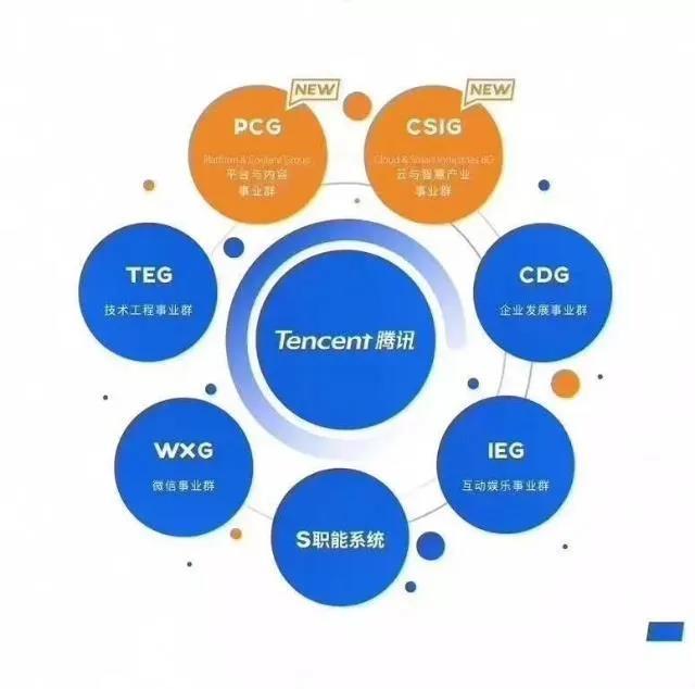 造车大航海时代,为什么说腾讯是中国版微软