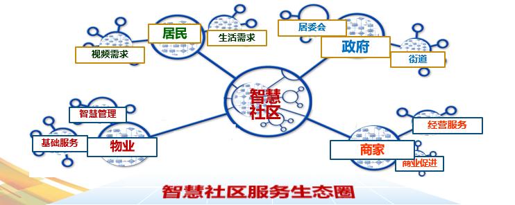 黑龙江智慧社区项目启动,哈尔滨这个小区也太让人羡慕了