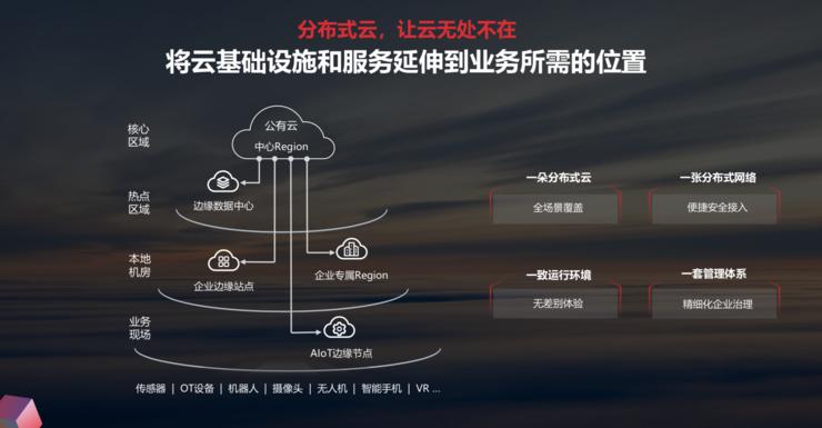 华为云重磅发布分布式云,描绘未来云计算新形态