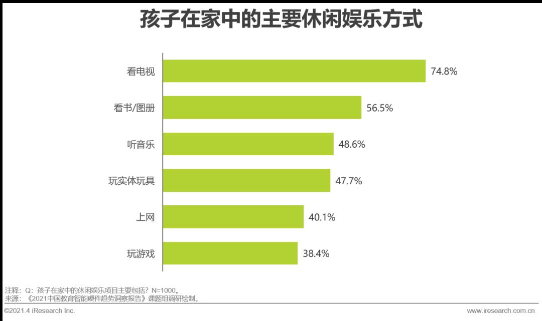 2021年中国教育智能硬件趋势洞察报告