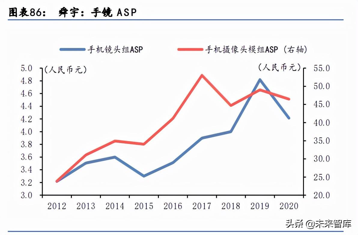 科技行业下半年投资机会分析:关注AR和汽车电子、智能手机新机会