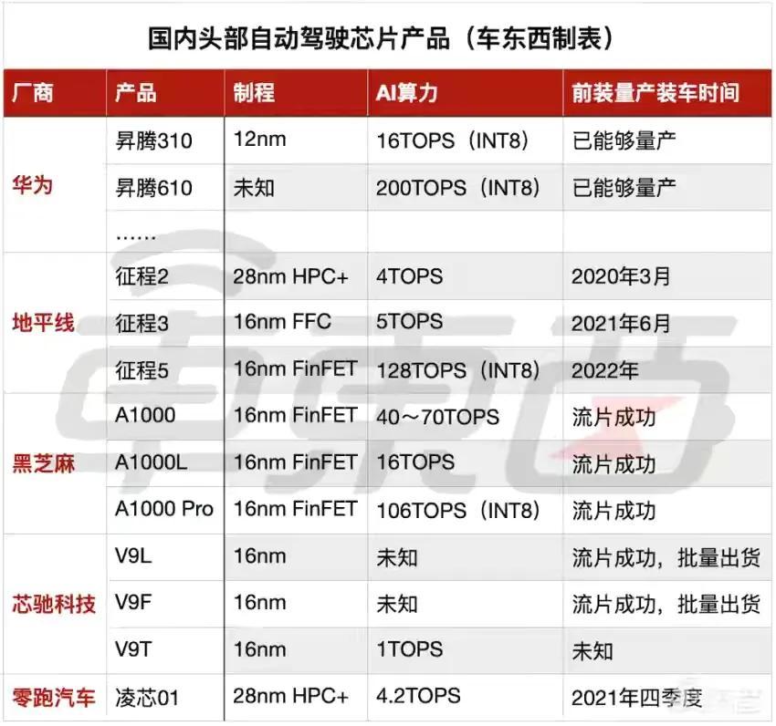 很少人注意, 智能驾驶第6颗中国芯现身, 官方却淡化模糊处理, 为什么