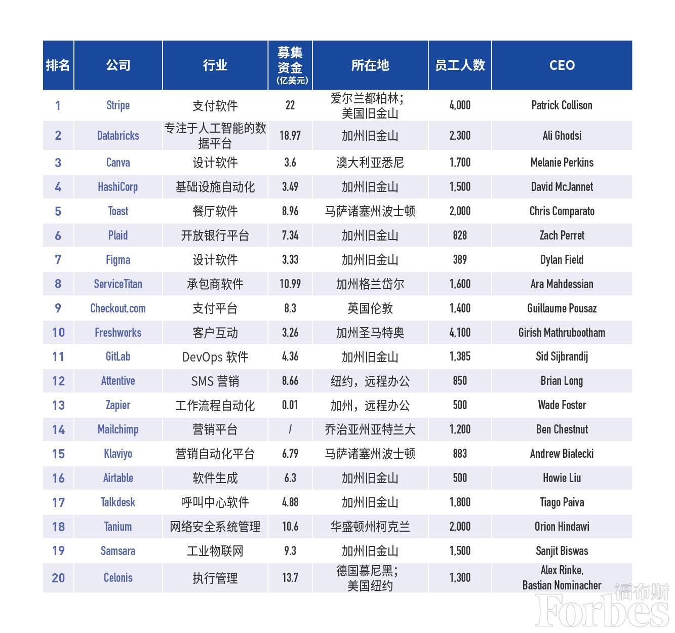 福布斯2021云计算百强榜公布,三家中国公司入选