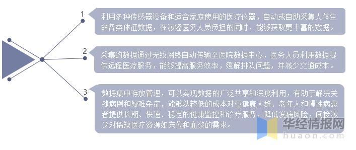 2020年中国智慧医疗行业发展现状分析,未来发展空间可观「图」